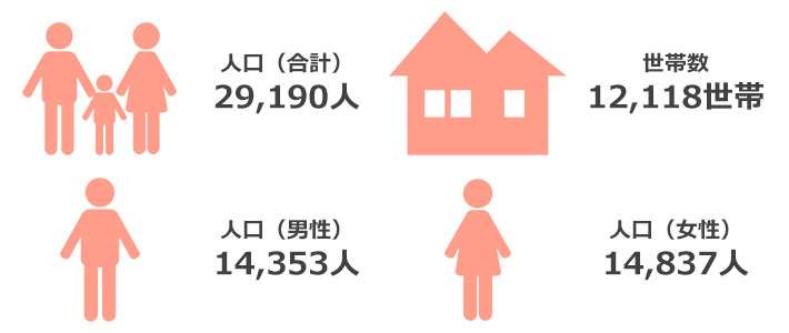 人口・世帯